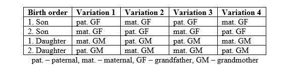 German Genealogy by popular US online genealogists, Price Genealogy: image of a family birth order chart.