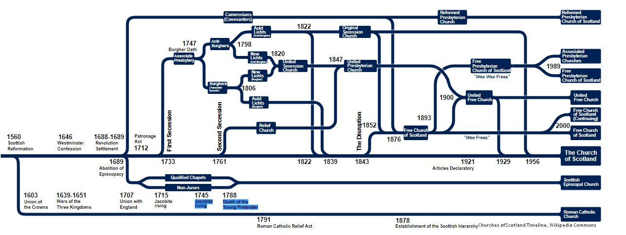 Scottish Nonconformist Records by popular US online genealogists, Price Genealogy: image of a family tree.