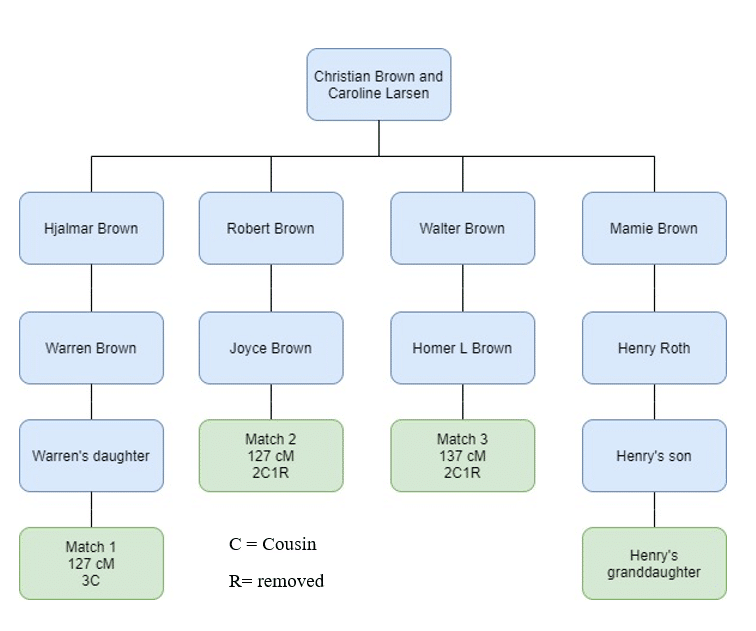 Parent Child Relationship by popular US online genealogists, Price Genealogy: image of a pedigree chart.